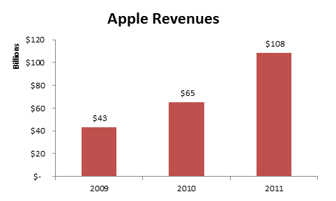 Apple's 2011 revenues