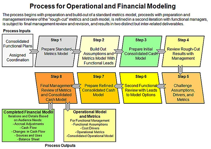 An example of the Financial Modeling Process