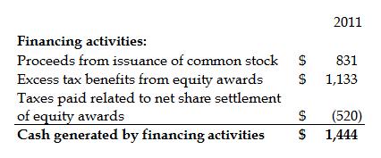 Financing Activities Cash Flow Statement
