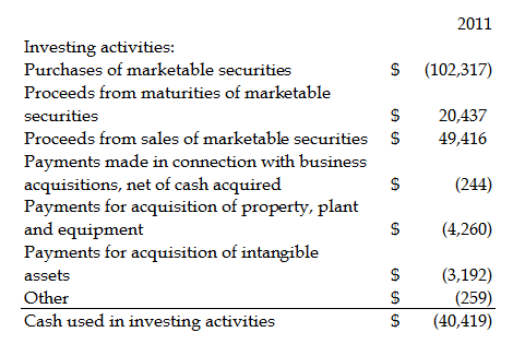 Cash flows from investing activities direct method vs indirect exotic skins motorcycle vests