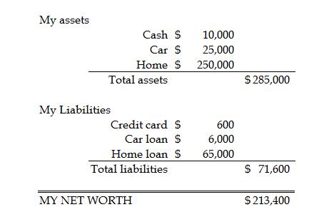 Net Worth Balance Sheet