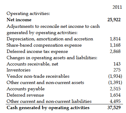 Operating Activities inside a Cash Flow Statement