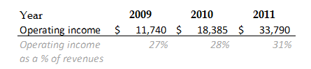 Operating expenses as a percentage of operating income