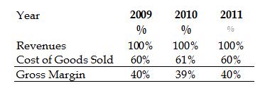 Revenues - Cost of Goods Sold = Gross profit