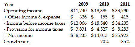 Net income and income taxes