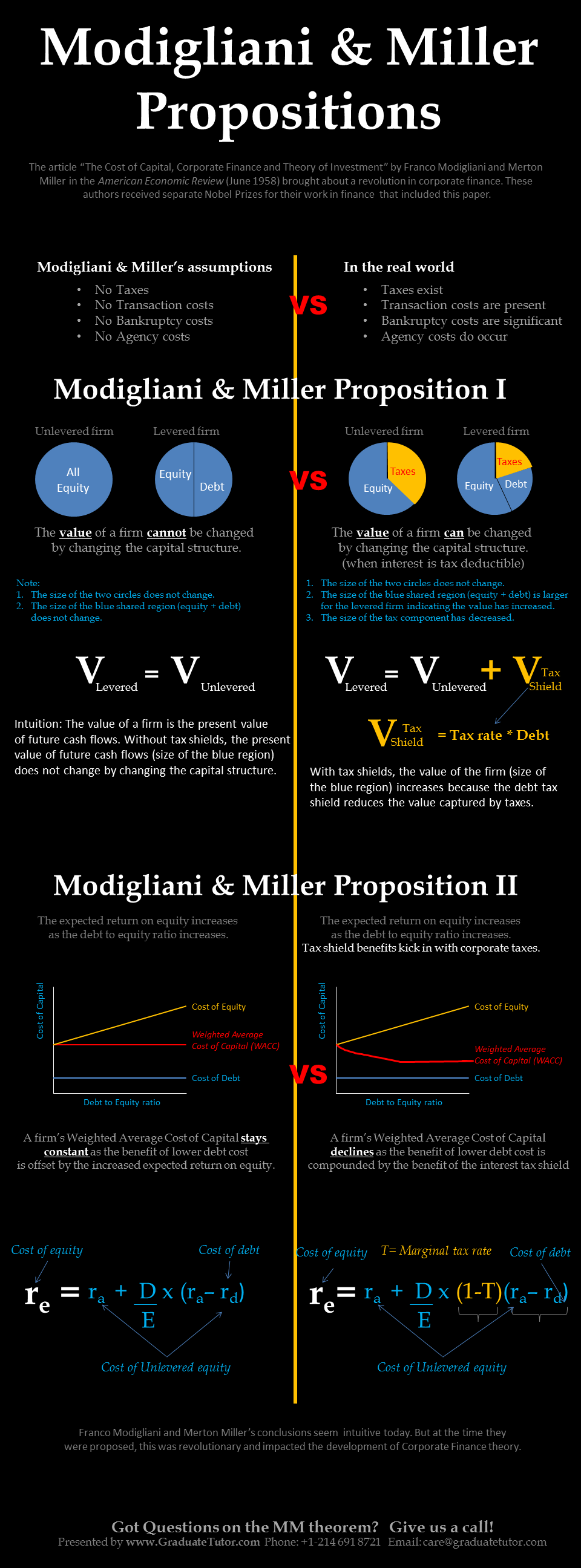 modigliani and miller theorem