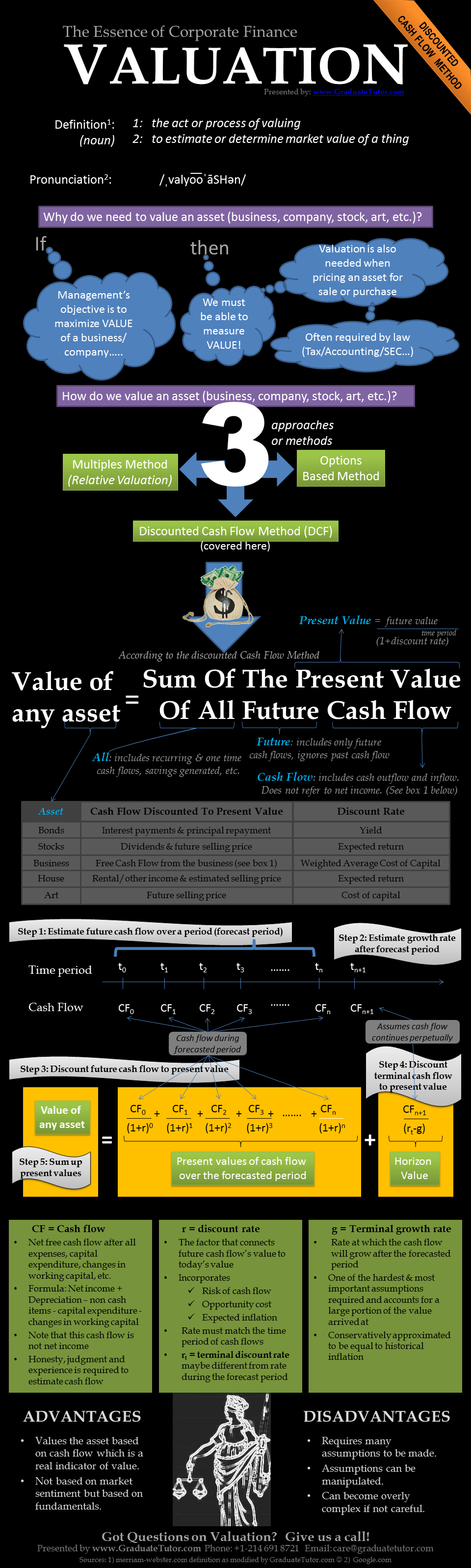 corporate finance discount cash flow valuation Corporate finance professional doing mergers, buyouts, or mba  siri using 9%  discount rate | source: old school value dcf calculator.