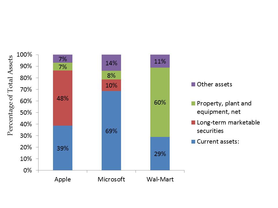 Percentage Balance Sheet Chart Assets