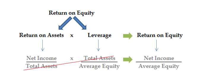 Components of the Return on Equity