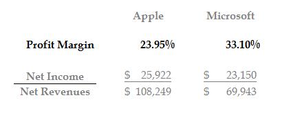 Profit margin formula and numbers