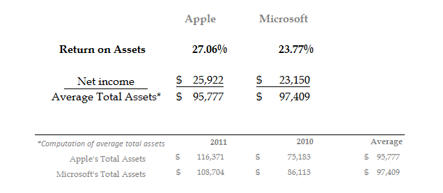 Apple's and Microsoft's Return on Assets Numbers