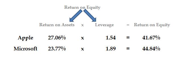 ratio analysis using the dupont model  understanding