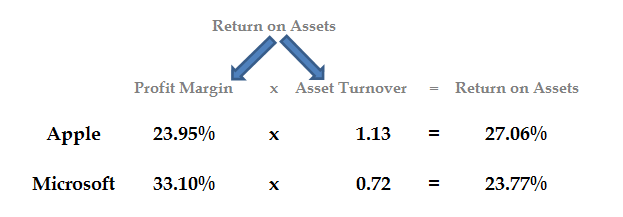 The Return On Assets numbers broken down into profit margin sales turnover