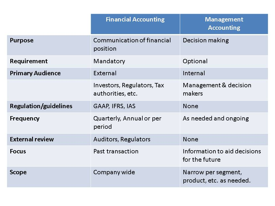 Differences Between Financial Accounting And Managerial