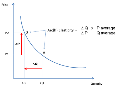 Arch Elasticity Formula