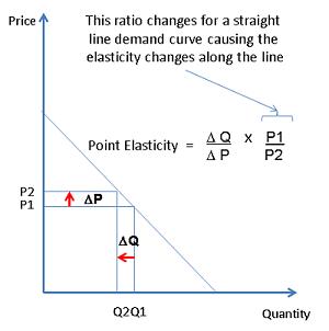 Non constant elasticity curves