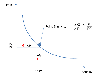 Point elasticity demand definition