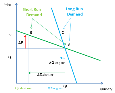 Short run vs Long run Demand