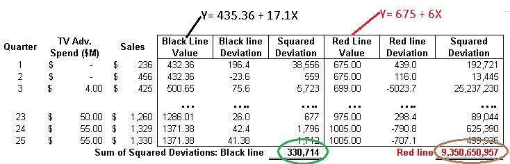 Select Lowest Sum of Squared Deviations