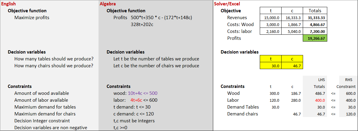LP Problem Description Objective Constraints Decision Variables
