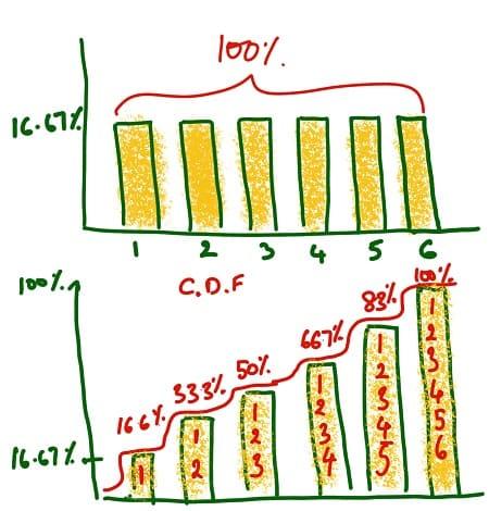 Probability Density Function (PDF) vs Cumulative Distribution Function (CDF)