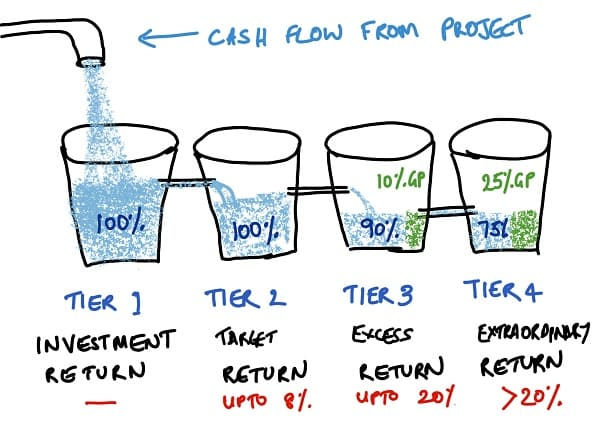 Different tiers of cash flows in a private equity or real estate or venture capital distribution waterfall